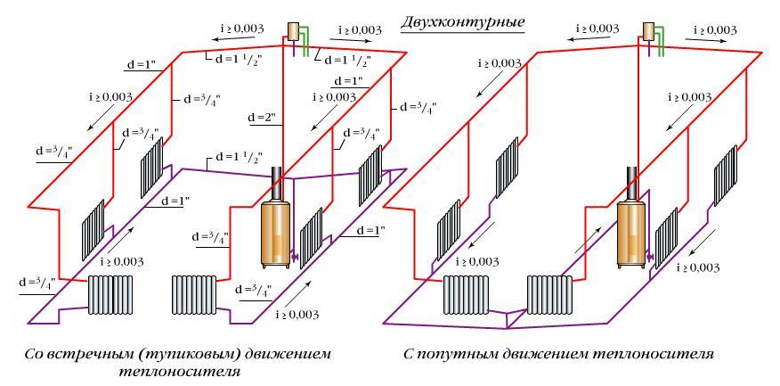 Фото: Схема двухтрубной системы с верхней разводкой