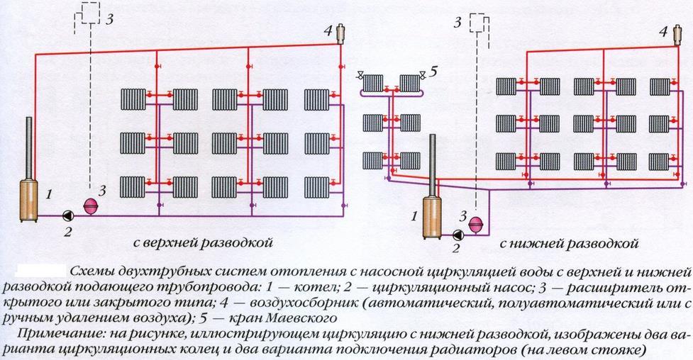 Фото: Двухтрубная система отопления с нижней и верхней разводкой: