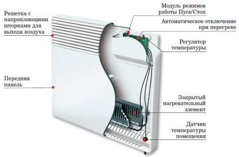 Фото: Устройство электрического конвектора