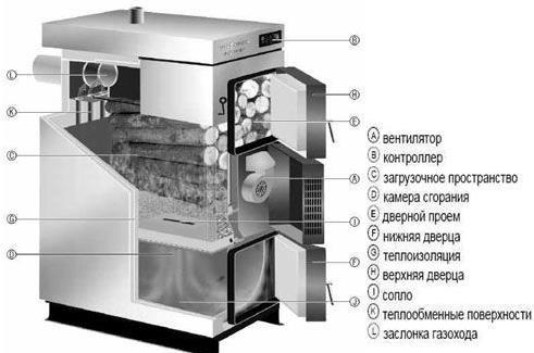 Фото: Схема газогенераторного котла