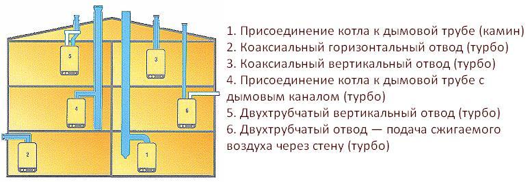 Фото: Варианты систем отвода отработанных газов