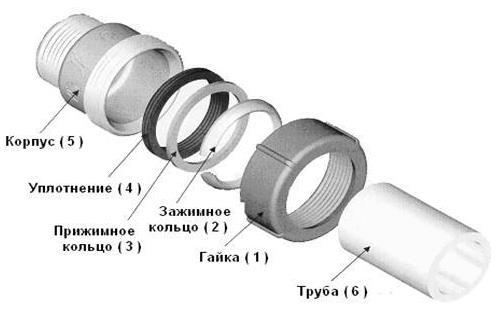 Фото: Технология соединения без сварки