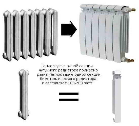 Фото: Мощность чугунных и биметаллических отопительных приборов