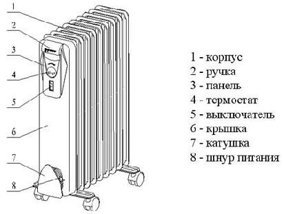 Фото: Устройство обычного масляного обогревателя