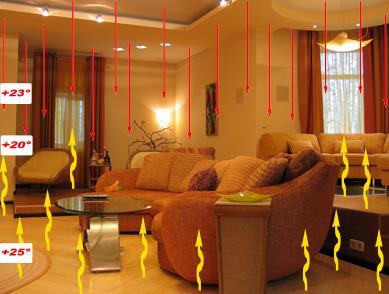 Фото: Тепловое распределение в комнате