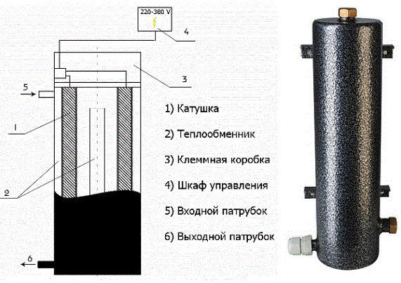 Фото: Схема вихревого котла в разрезе.