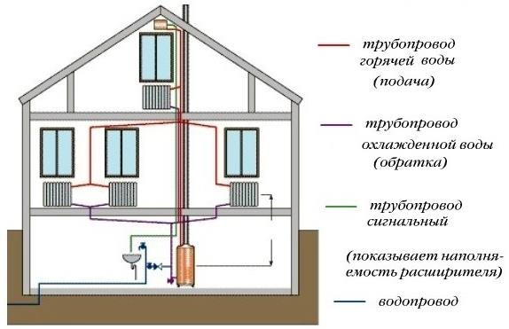 Фото: Схема отопления