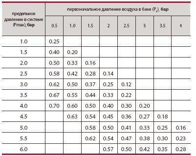 Фото: Таблица давления расширительных баков отопления