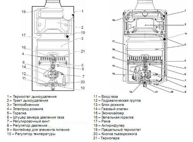 Фото: Схема внутреннего устройства колонки