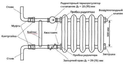 Фото: Схема обвязки радиатора