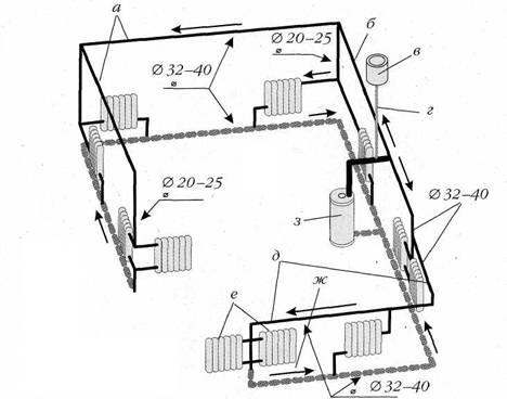 Схема отопления одноэтажного дома выявляет три основных конфигурации.  Первая конфигурация - это самотечная система...