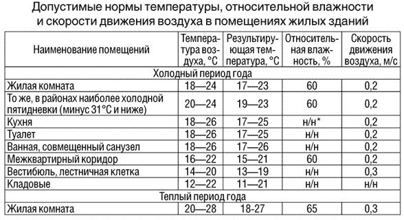 Фото: Таблица температуры воздуха в жилом помещении (квартире)