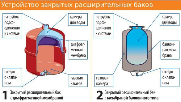 Фото: Внутреннее устройство баков закрытого типа