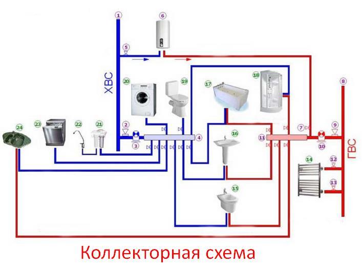 Фото: Коллекторная схема разводки труб водоснабжения в квартире