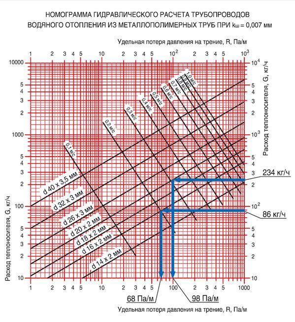 Как сделать гидравлический расчет системы отопления