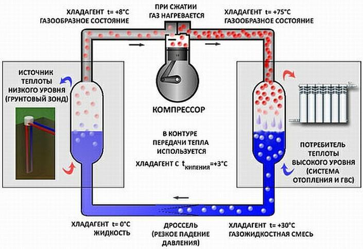 Фото: Принцип работы теплового