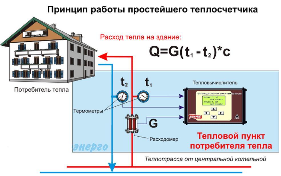 Фото: Принцип работы теплосчетчика