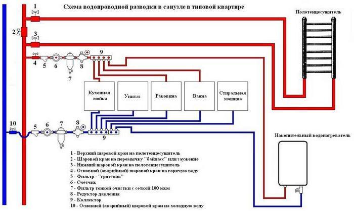 Фото: Типовая схема разводки санузла квартиры