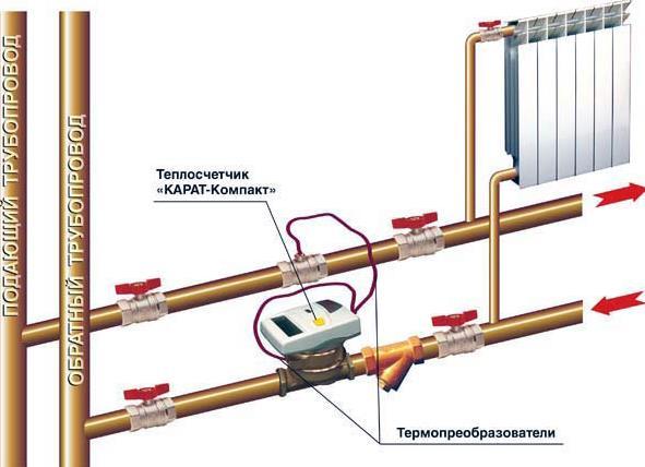 Фото: Схема установки и место врезки счетчика в трубы