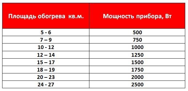 Фото: Таблица расчета мощности электрических радиаторов
