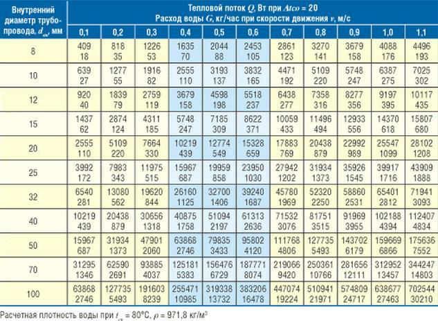 Фото: Сводная таблица зависимости теплового потока и расходы воды от диаметра труб